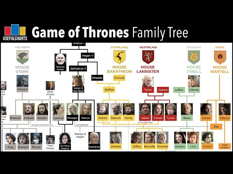 House Martell Family Tree (after 6x10) - Game of Thrones