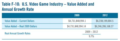Video Games Industry Grows 4 Times Faster than US Economy