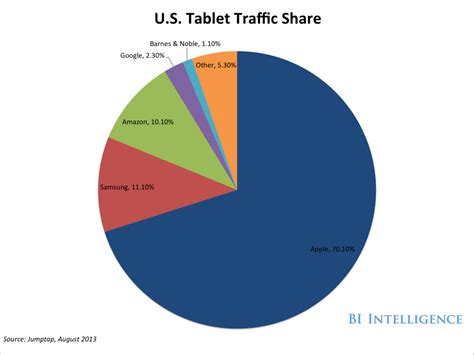 A Look At Amazon's Kindle Ecosystem 2 - Business Insider