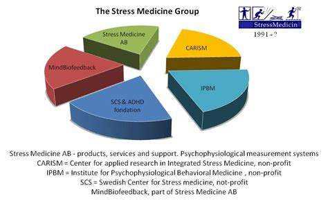CARISM – Center for Applied Research in Integrated Stress