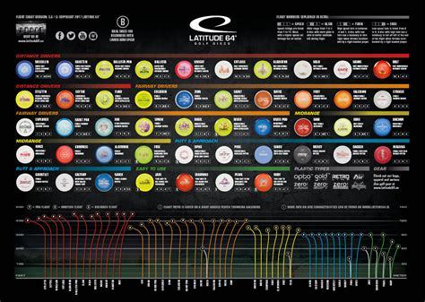 Disc Golf Chart   World of Reference