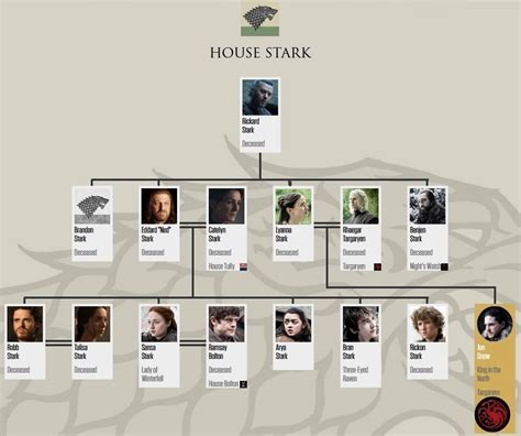 House Stark Family Tree (after 7x07) - Game of Thrones